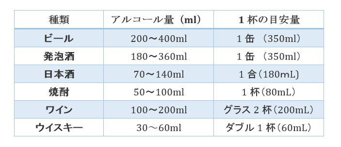 アルコール2 表