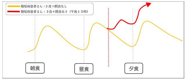 血糖グラフ図