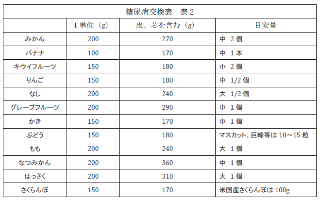 糖尿病交換表 表2