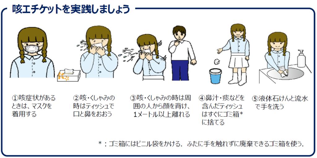 咳エチケット実践
